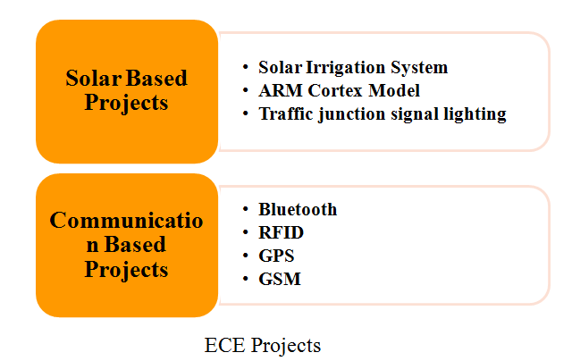 COMMUNICATION BASED PROJECTS