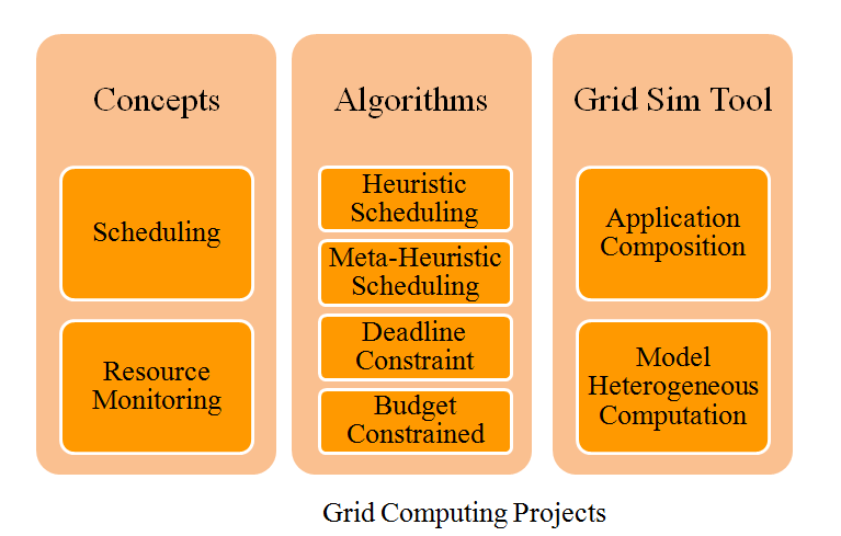 grid phd thesis