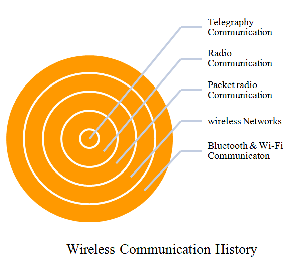 Phd thesis on wireless communication