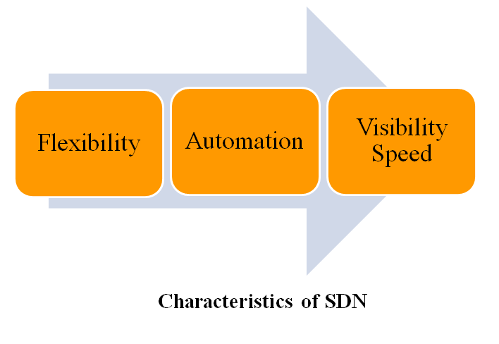 SDN PROJECT