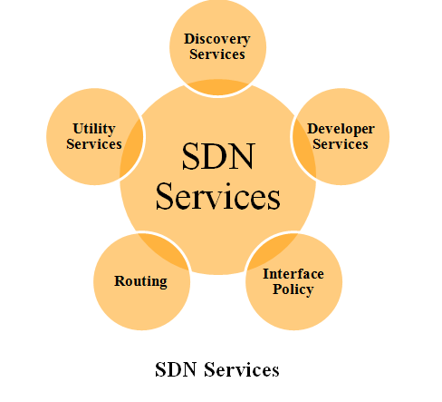 SDN PROJECTS