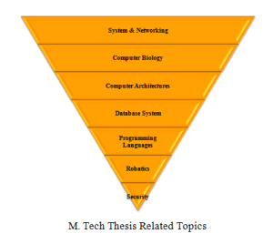 M Tech Thesis Topics In Computer Science