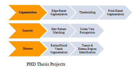 best thesis for computer science After consultation with his/her selected advisor, graduate students can choose to complete either a thesis or an independent project computer science.