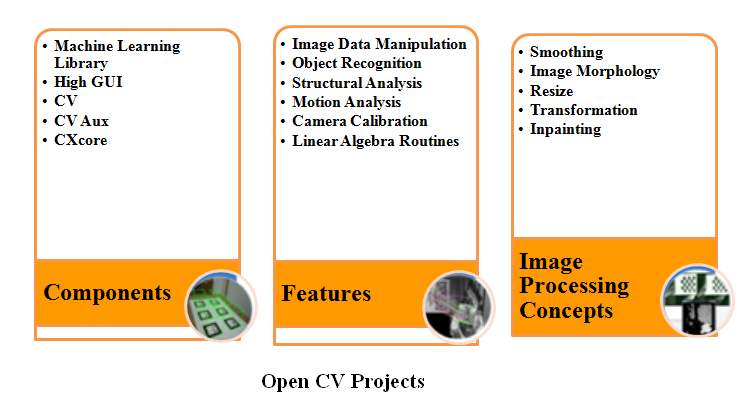 OPENCV Projects - MTech Projects