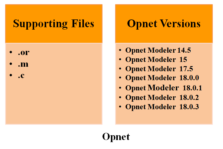 opnet thesis Opnet modeler projects is our unique service offer for our research talents to  cherish their dreams of goal our organization has started in the aim.