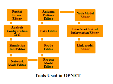 opnet based thesis