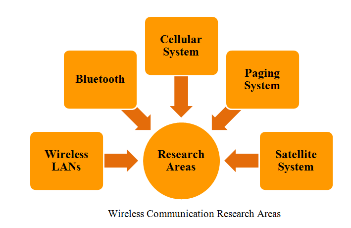 m.tech thesis on wireless communication Clustering in wireless sensor network using 15 thesis objective and scope health monitor will be battery-operated and use wireless communication.