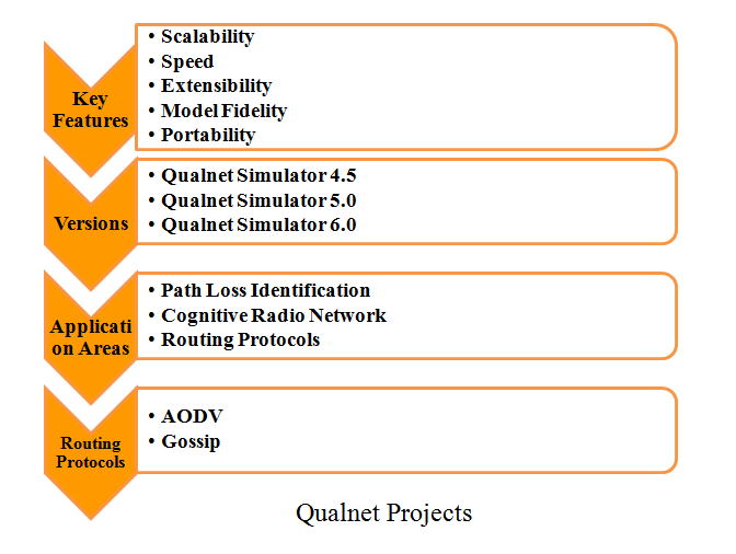 thesis on qualnet Are evaluated based on simulations which are done with the qualnet simulator the main finding of this study is that directional antennas 14 thesis structure.