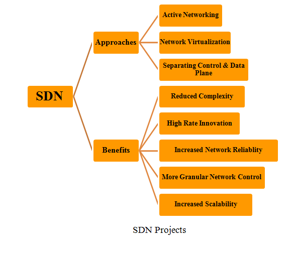 SDN Projects - MTech Projects