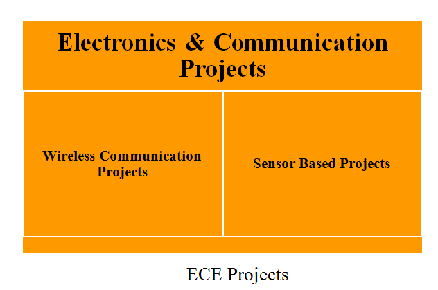 WIRELESS COMMUNICATION BASED PROJECT