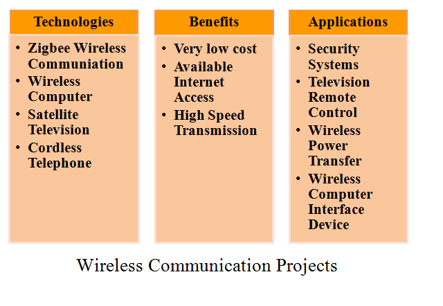 WIRELESS COMMUNICATION BASED PROJECTS